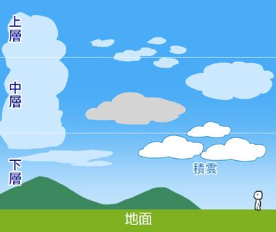雲の描き方_階層