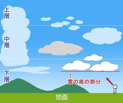 雲の描き方_階層2